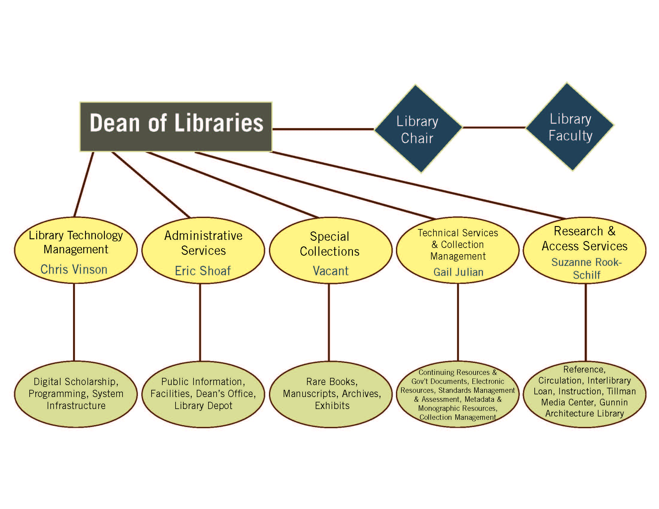 University Libraries Organization Chart