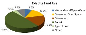 Land Use Graph