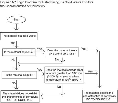 Fig Ii 7 Determine If Solid Waste Is Corrosive Clemson